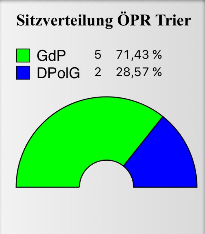 Sitzverteilung ÖPR Trier